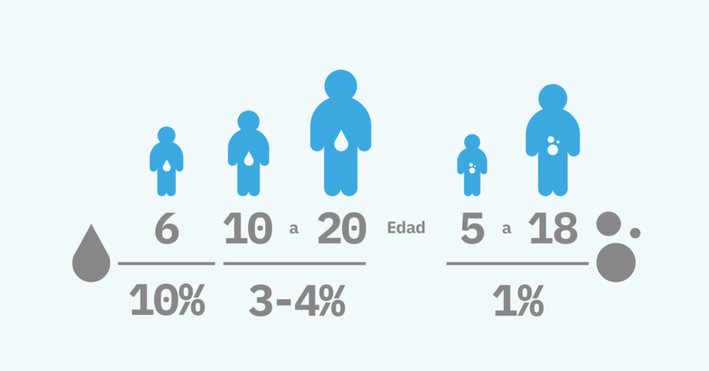 Support_In_Continence_Infographics_10% 6 Years Old UI & 1-3% of 5-17 Years Old Soiling Problem ES